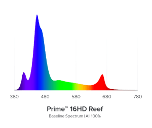 AI Prime 16HD Reef White Power Output
